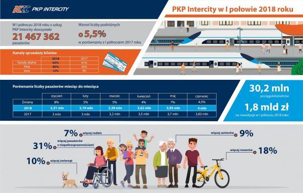 PKP Intercity2