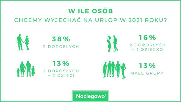 W ile osob chcemy wyjechac raport Noclegowo.pl
