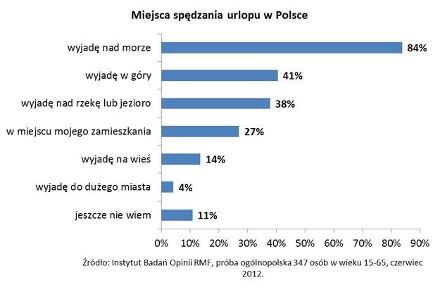 Badanie_Polacy_na_wakacjach